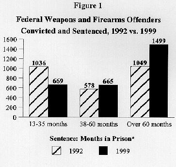 Figure One:  Federal Weapons and Firearms Offenders Convicted and Sentenced, 1992 vs. 1999