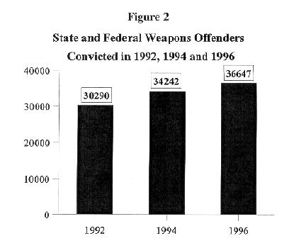 Figure Two: State and Federal Weapons Offenders Convicted in 1992, 1994, and 1996